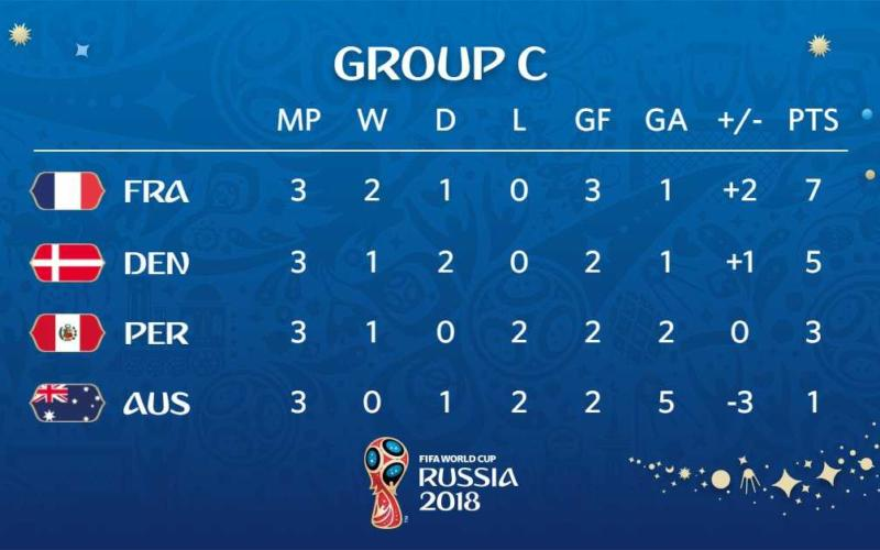 Classifica Gruppo C Mondiale Fifa Twitter