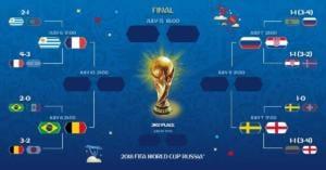 Quarti di finale Mondiali Russia 2018