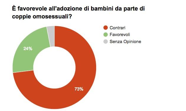 nozze gay sondaggio
