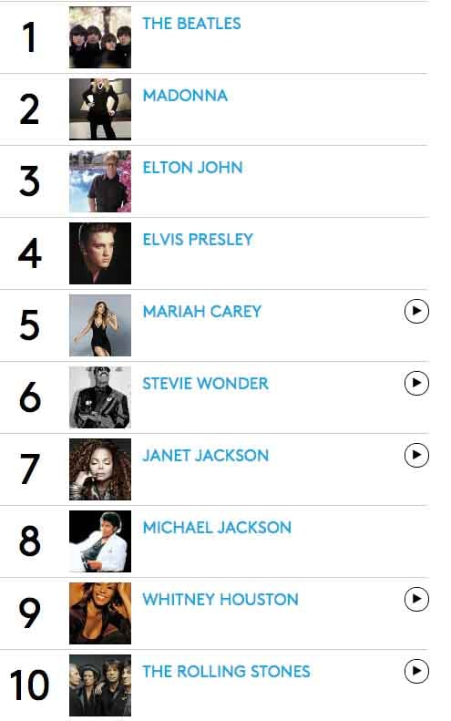 billboard 100 greatest artists of all time