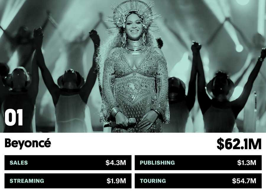 01_beyonce-money-makers-bb17-2017-billboard-1548