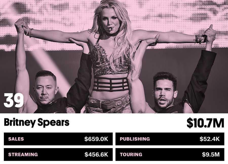 39_britney_spears-money-makers-bb17-2017-billboard-1548
