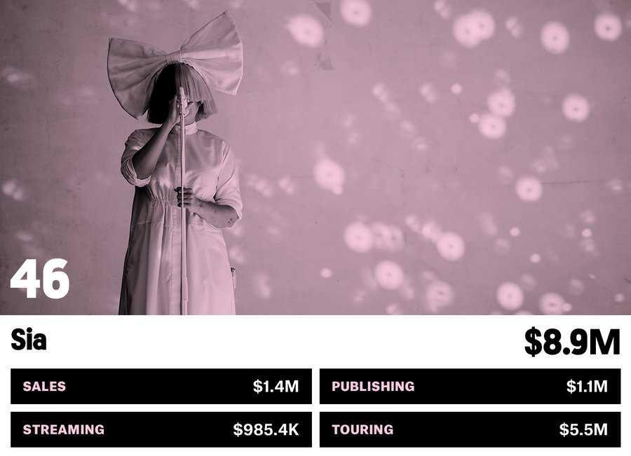 46_sia-money-makers-bb17-2017-billboard-1548