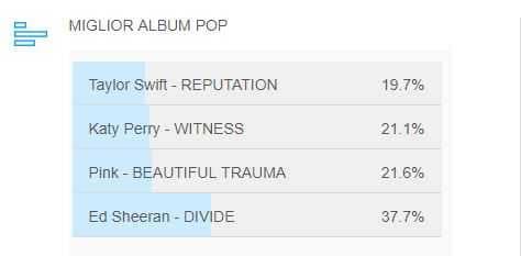 miglior album pop