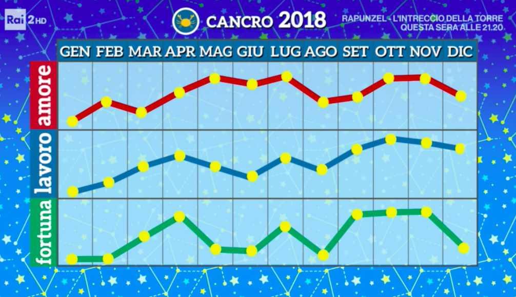 Paolo fox oroscopo 2018 i grafici e le curve di tutti i mesi segno per segno video bitchyf - Cancro e scorpione a letto ...