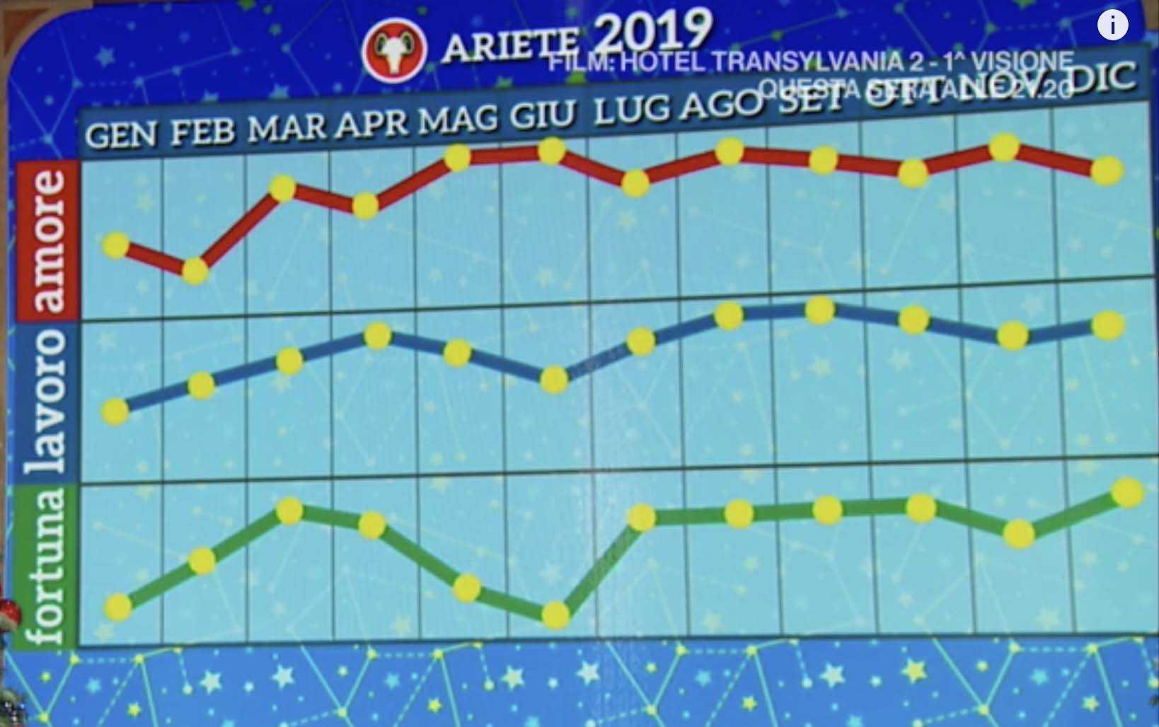 ariete oroscopo 2019