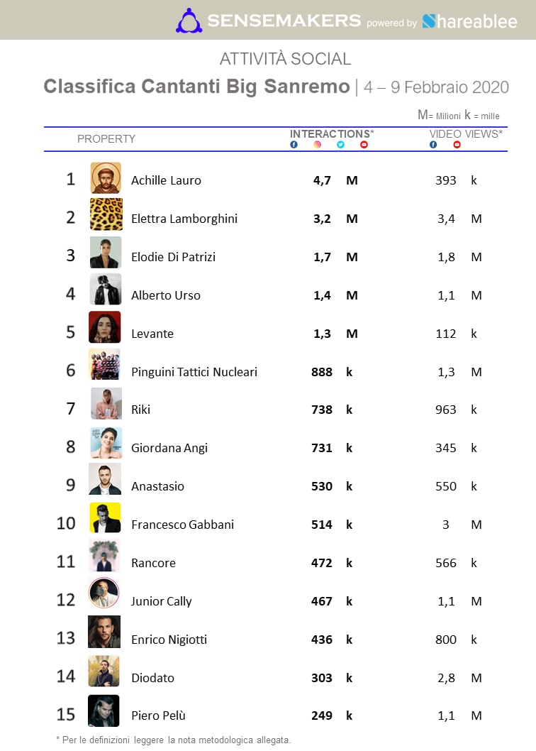 Classifica Top Cantanti Big Sanremo 2020