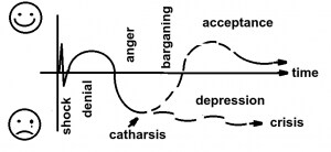 Diagram showing two possible outcomes of grief or a life-changing event developed for Jobcentre Plus by Eos