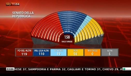 finale senato