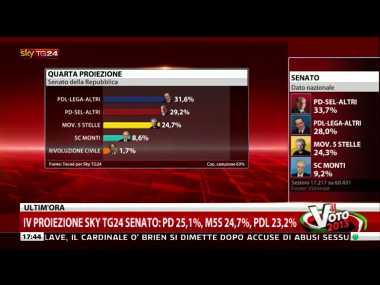 risultati elezioni 2013 17