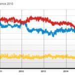 Sondaggi elezioni in Gran Bretagna
