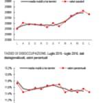 Istat occupazione luglio 2016
