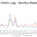 Luigi Di Maio Alessandro Di Battista rimborsi