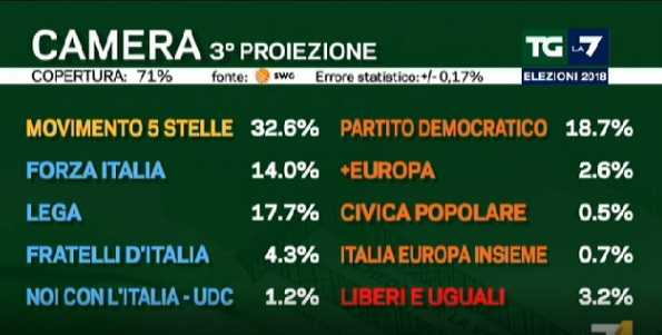 risultati elezioni politiche 2018