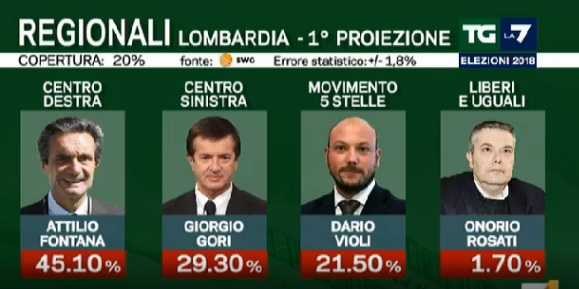Le primissime proiezioni sull'esito delle elezioni regionali in Lombardia, fornite dalla Rai, vedono in vantaggio il leghista Attilio Fontana al 39,1%, seguito dal sindaco pd di Bergamo Giorgio Gori al 34,3%. Il candidato del Movimento Cinque Stelle Dario Violi e' al 24,1% e Onorio Rosati in corsa per Liberi e Uguali e' al 3,2%. Lo spoglio delle schede elettorali e' iniziato da circa un'ora, e il campione e' solo del 5%.