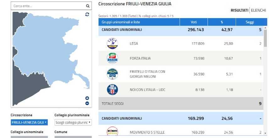 Elezioni regionali Friuli Venezia-Giulia