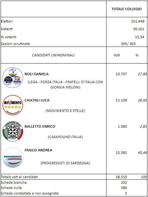 risultati elezioni suppletive