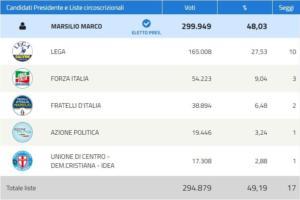 risultati definitivi elezioni regionali abruzzo
