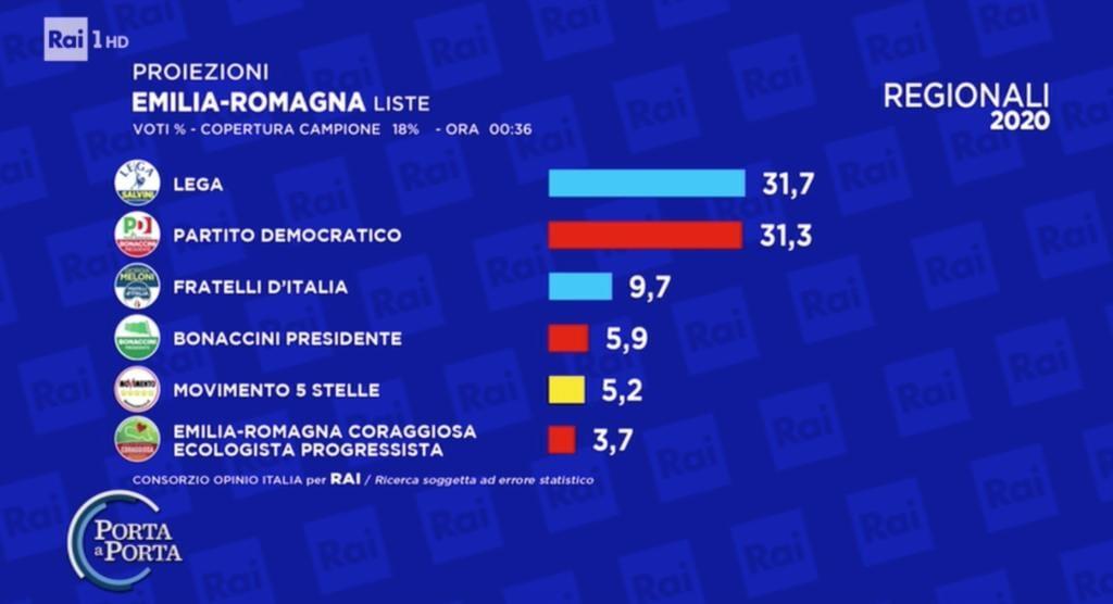 risultati Emilia-Romagna
