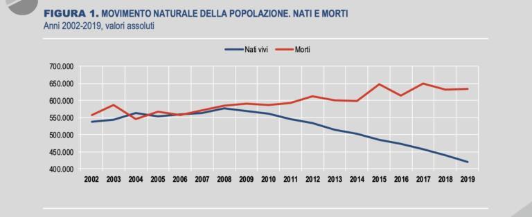 Calo demografico in Italia, la denuncia dell'Istat: nascite