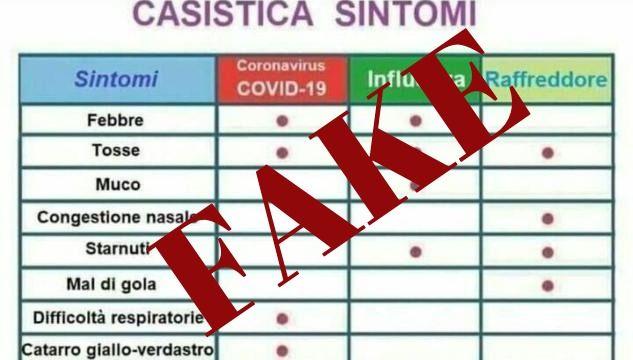 Il falso schema sulla casistica dei sintomi del Coronavirus in cui si fa riferimento alla Croce Rossa