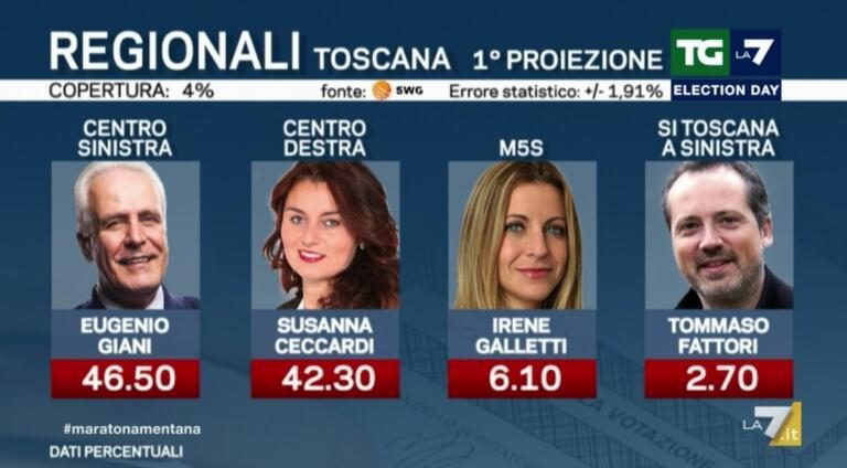 Proiezioni Toscana, i primi risultati: Giani al 46,5%, Ceccardi al 42,3%
