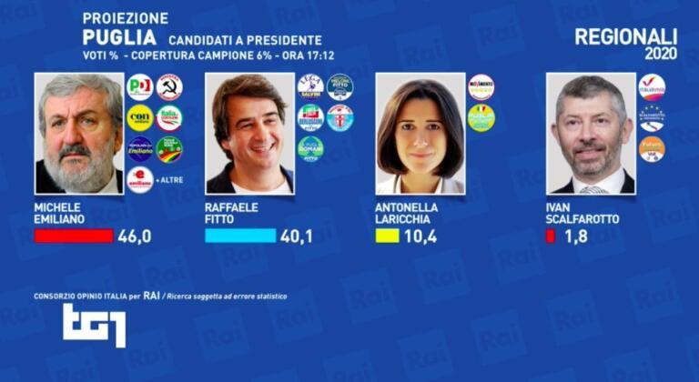 Proiezioni Puglia, i primi risultati: Emiliano in vantaggio su Fitto