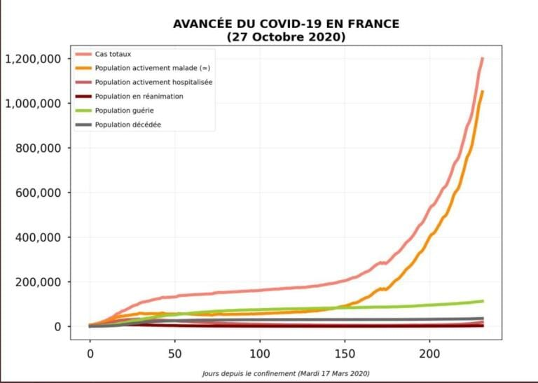 Francia verso il lockdown, giovedì l'annuncio del governo