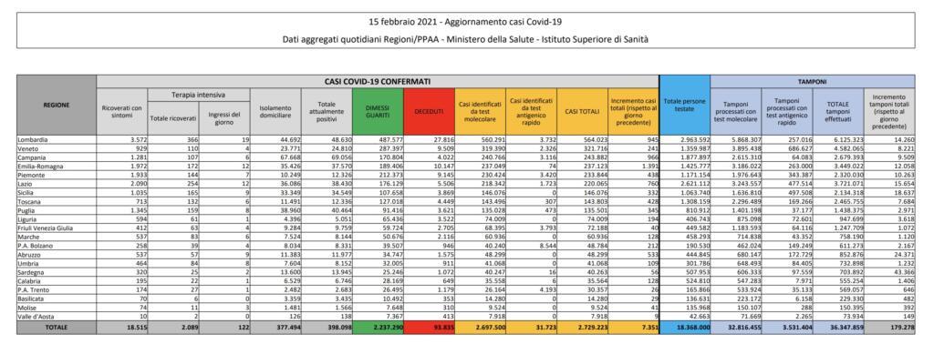 Corriere contro Ricciardi, dati covid 15 febbraio 2021