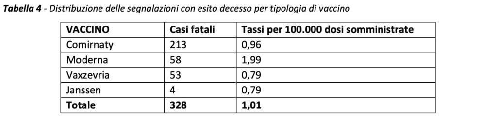 Morti dopo vaccino, segnalazioni AIFA