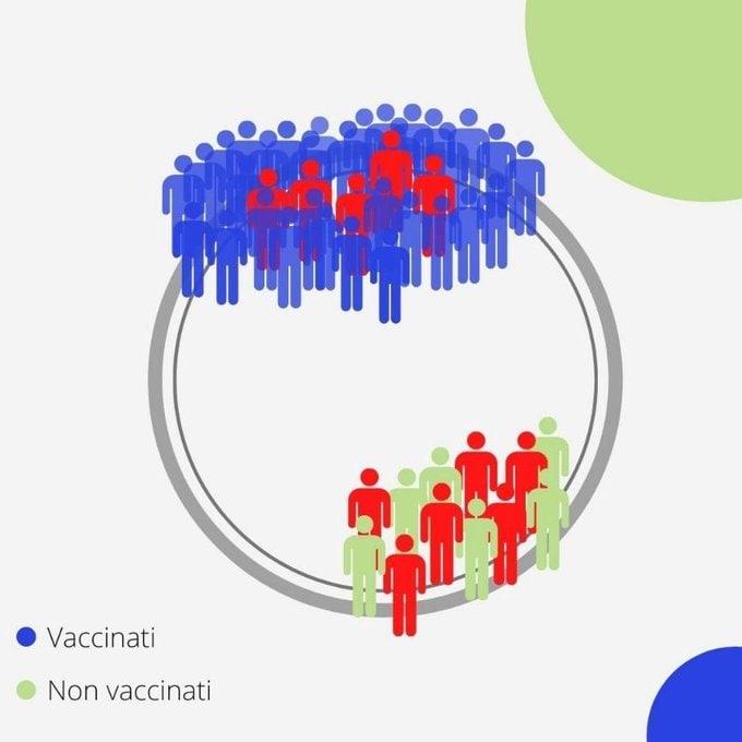 vaccinati contagiati