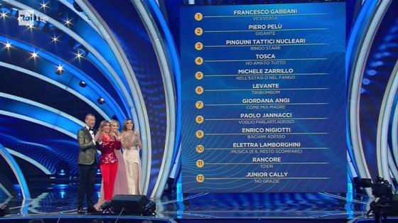 Sanremo - classifica 12Big