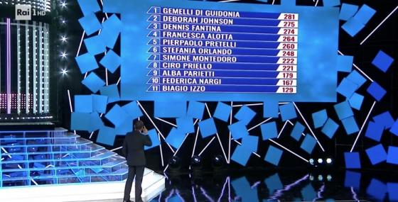 Tale e Quale Show 11, sesta puntata: vince Francesca Alotta nei panni di Mia Martini