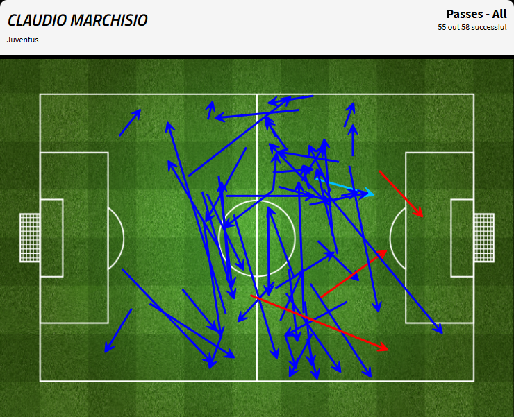passes marchisio