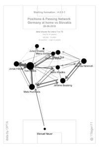 Posizioni medie contro la Slovacchia: squadra altissima