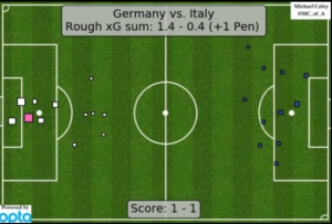 Germania-Italia xG