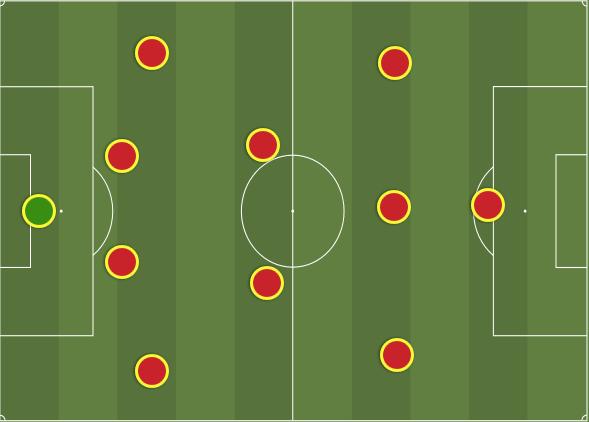 Il Sistema di Gioco 4.2.3.1   Idea Calcio