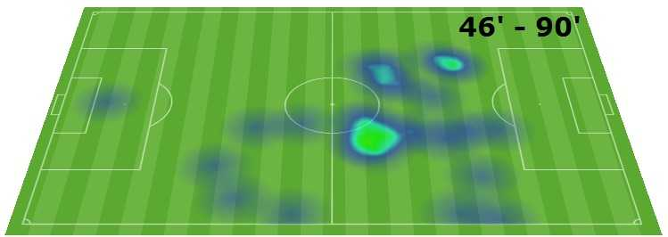 douglas costa heatmap