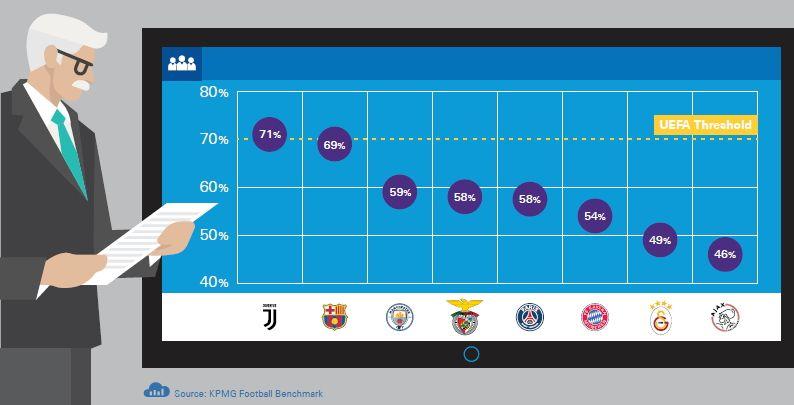 Juventus, per KPMG non rispettati i parametri del Fair Play Finanziario