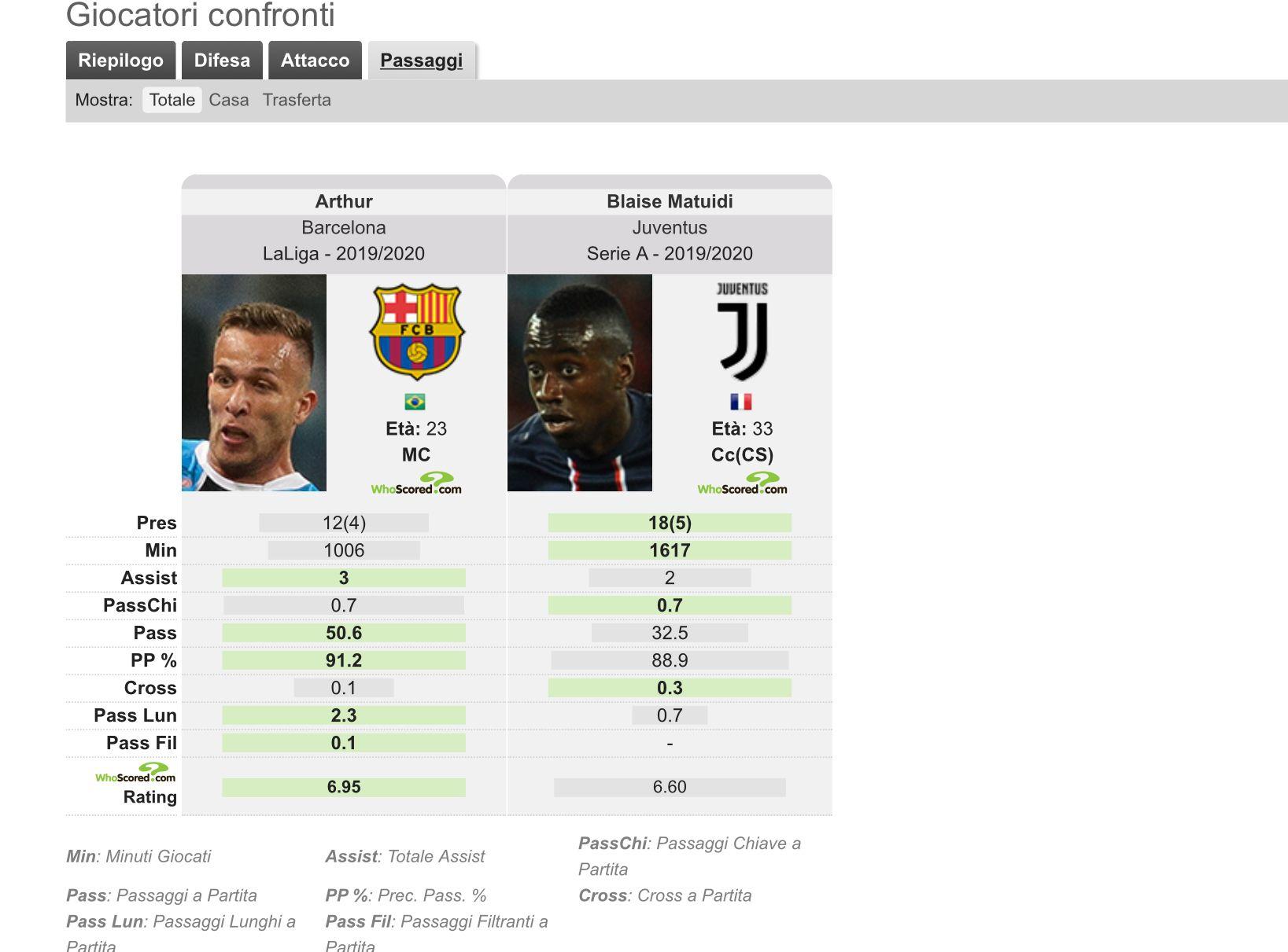 Calciomercato Juventus, Pjanic al Barcellona: accordo raggiunto