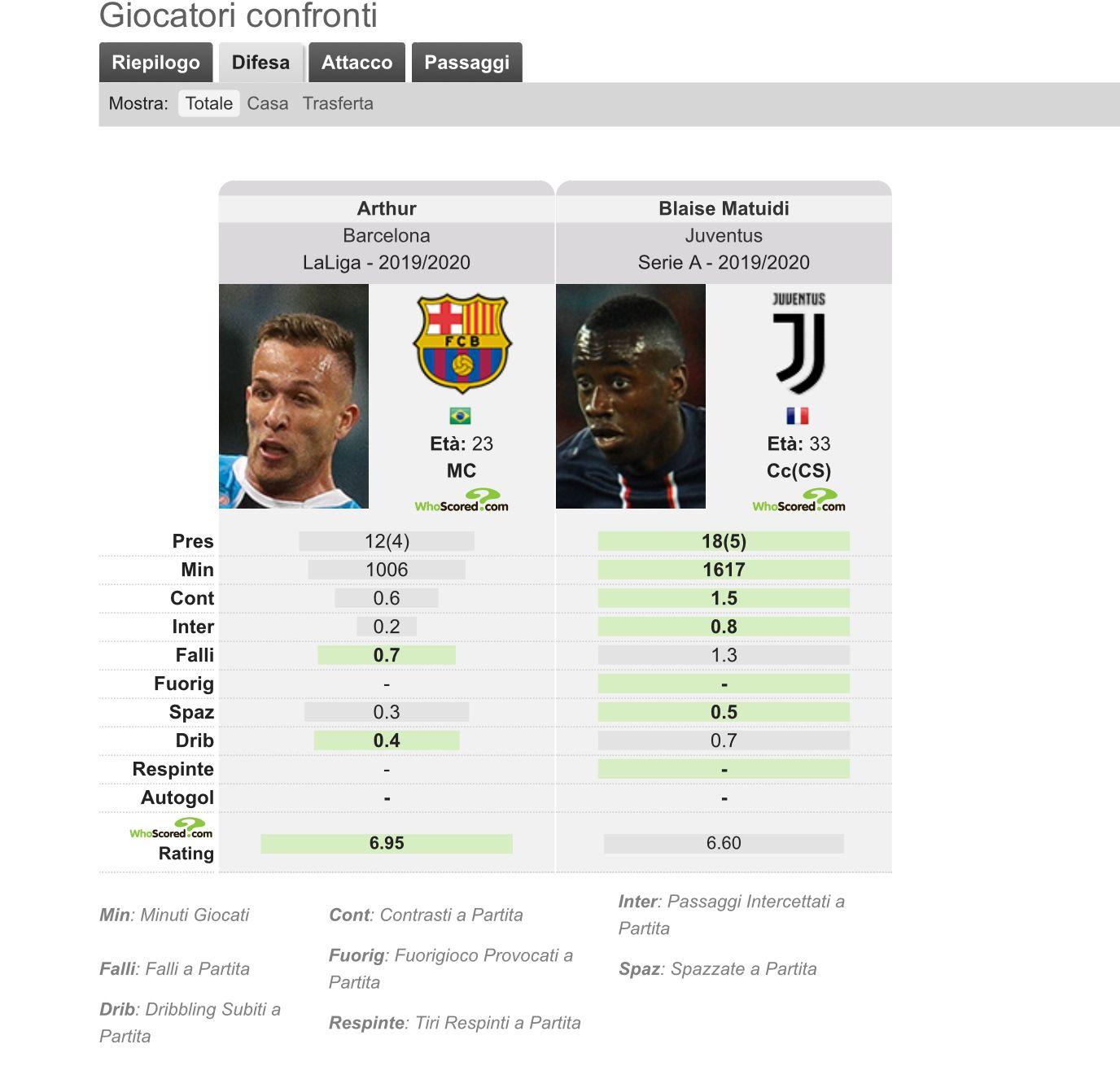 Arthur alla Juventus, Calciomercato: catalani disposto a trattare?