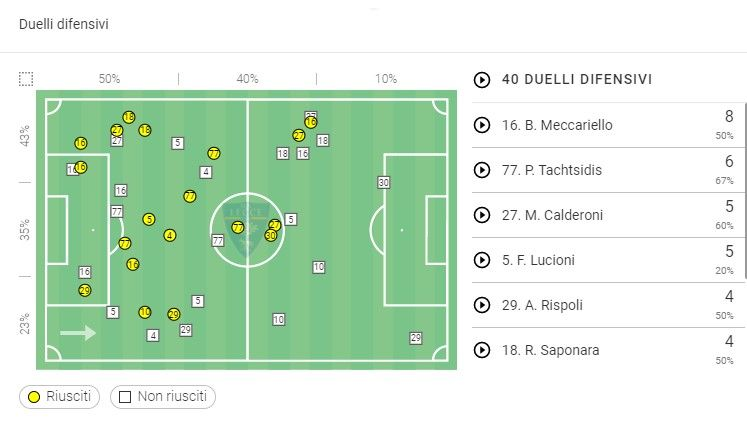Duelli difensivi vs il Milan