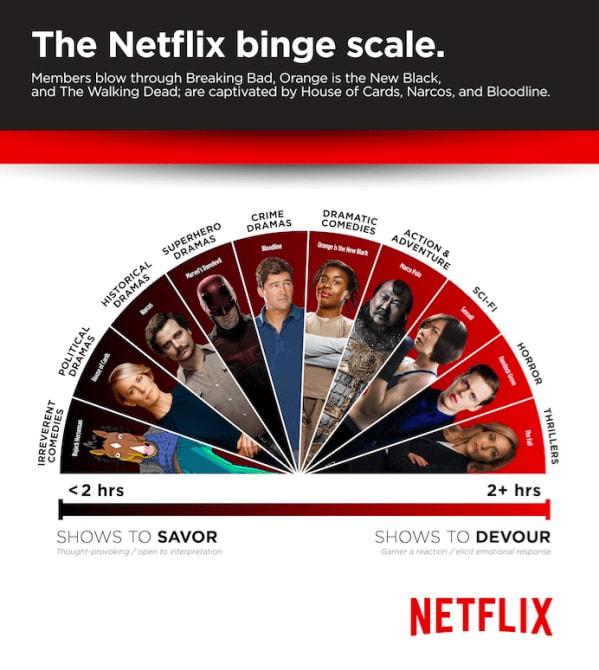 netflix-binge-scale-jpg-1