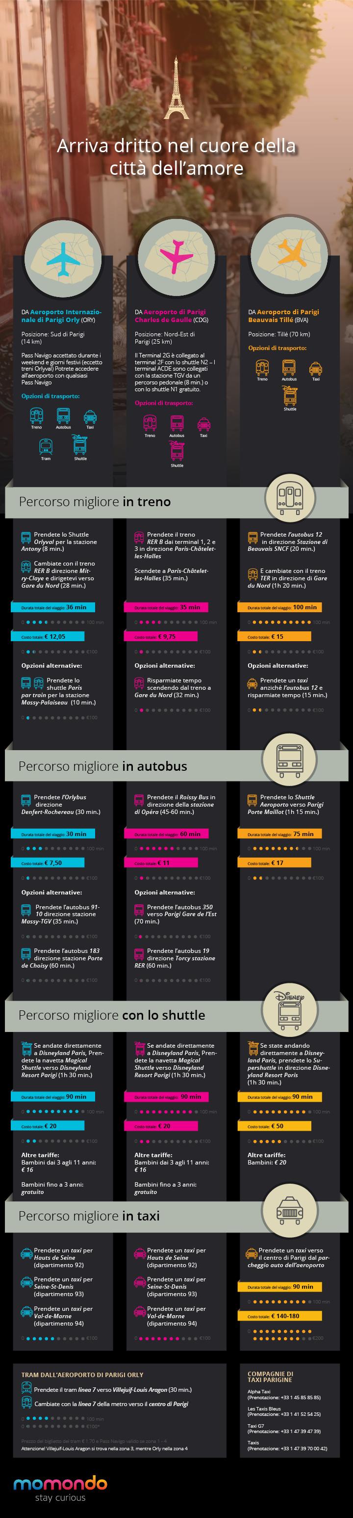 Parigi infografica - COME ARRIVARE NEL CENTRO DI PARIGI DAGLI AEROPORTI CITTADINI