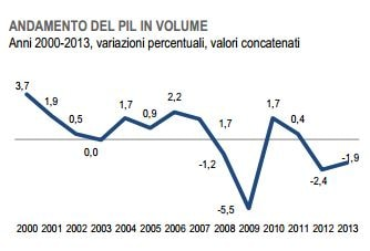 L'andamento del Pil in volume tra 2000 e 2013 (fonte: Istat)