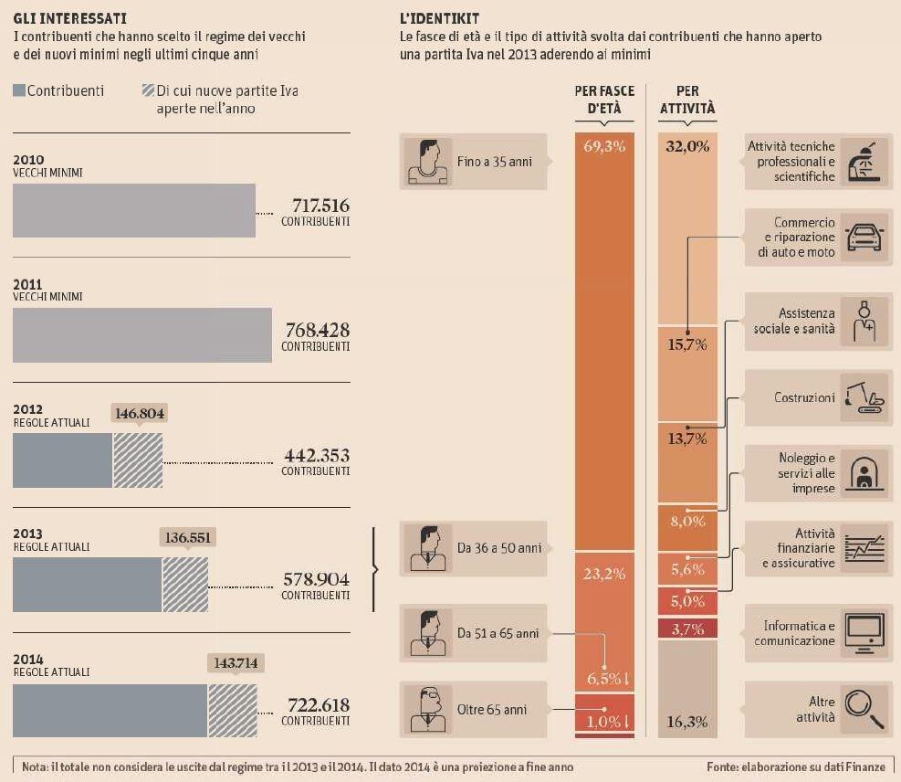 regime dei minimi aliquota