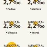 aliquote tasi comuni