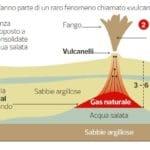 vulcanello mud volcano