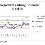 spesa pubblica grasso che cola 1