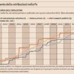 statali stipendi 4